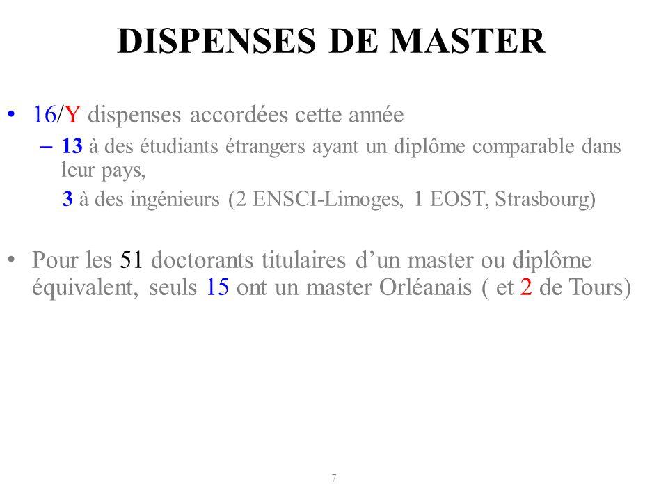 DISPENSES DE MASTER 16/Y dispenses accordées cette année – 13 à des étudiants étrangers ayant un diplôme comparable dans leur pays, 3 à des ingénieurs (2 ENSCI-Limoges, 1 EOST, Strasbourg) Pour les 51 doctorants titulaires dun master ou diplôme équivalent, seuls 15 ont un master Orléanais ( et 2 de Tours) 7