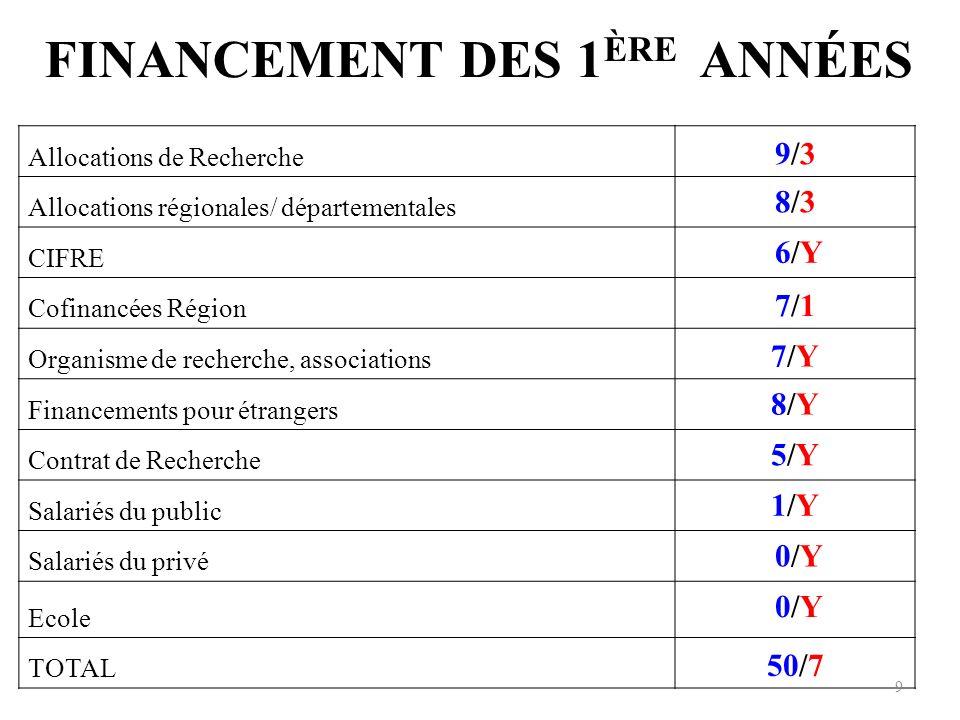 FINANCEMENT DES 1 ÈRE ANNÉES Allocations de Recherche 9/39/3 Allocations régionales/ départementales 8/38/3 CIFRE 6/Y 6/Y Cofinancées Région 7/17/1 Organisme de recherche, associations 7/Y7/Y Financements pour étrangers 8/Y8/Y Contrat de Recherche 5/Y5/Y Salariés du public 1/Y1/Y Salariés du privé 0/Y 0/Y Ecole 0/Y 0/Y TOTAL 50/7 9