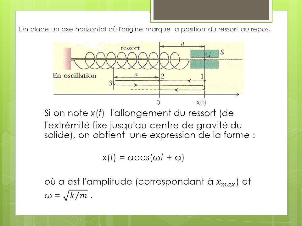 On place un axe horizontal où l'origine marque la position du ressort au repos.