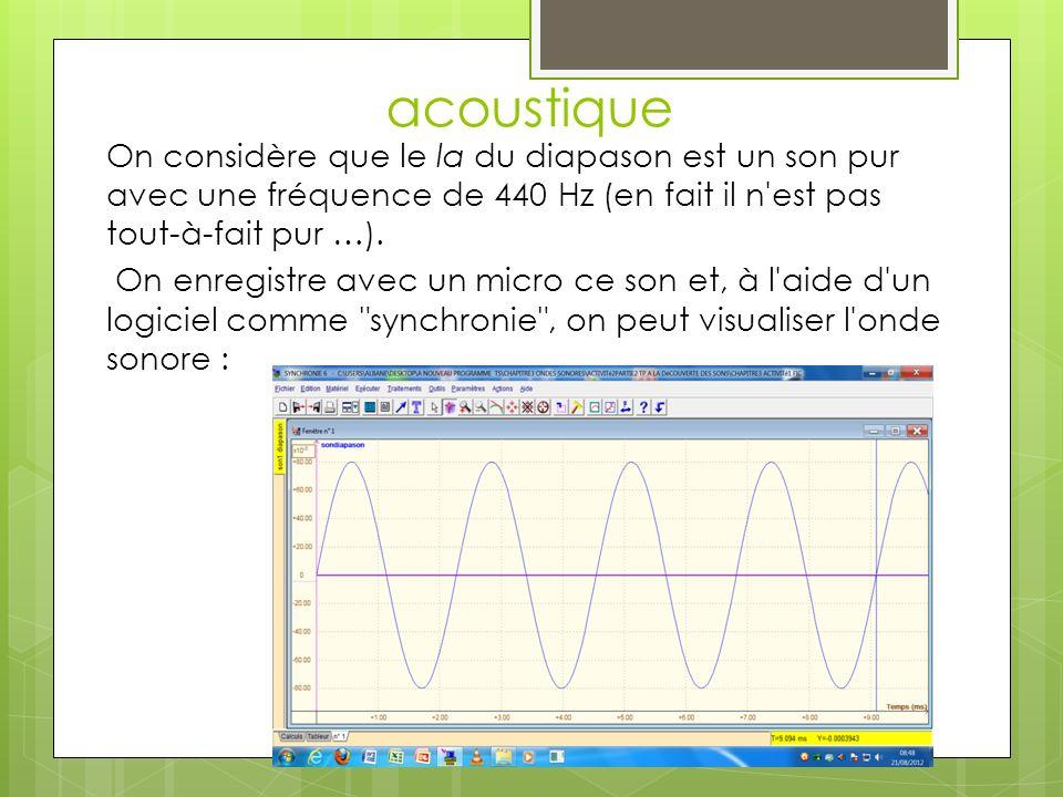 acoustique On considère que le la du diapason est un son pur avec une fréquence de 440 Hz (en fait il n'est pas tout-à-fait pur …). On enregistre avec
