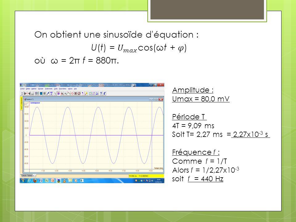 Amplitude : Umax = 80,0 mV Période T 4T = 9,09 ms Soit T= 2,27 ms = 2,27x10 -3 s Fréquence f : Comme f = 1/T Alors f = 1/2,27x10 -3 soit f = 440 Hz