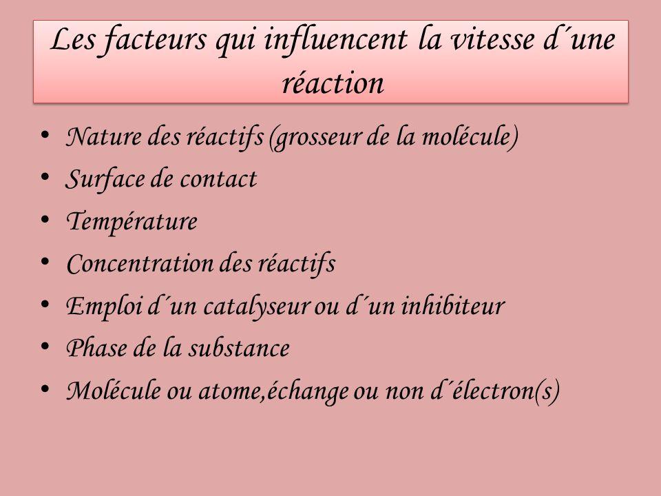 Les facteurs qui influencent la vitesse d´une réaction Nature des réactifs (grosseur de la molécule) Surface de contact Température Concentration des