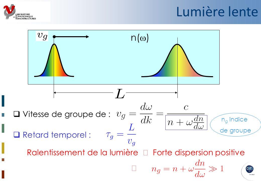 Vitesse de groupe de : Ralentissement de la lumière Forte dispersion positive n( ) Retard temporel : n g indice de groupe Lumière lente