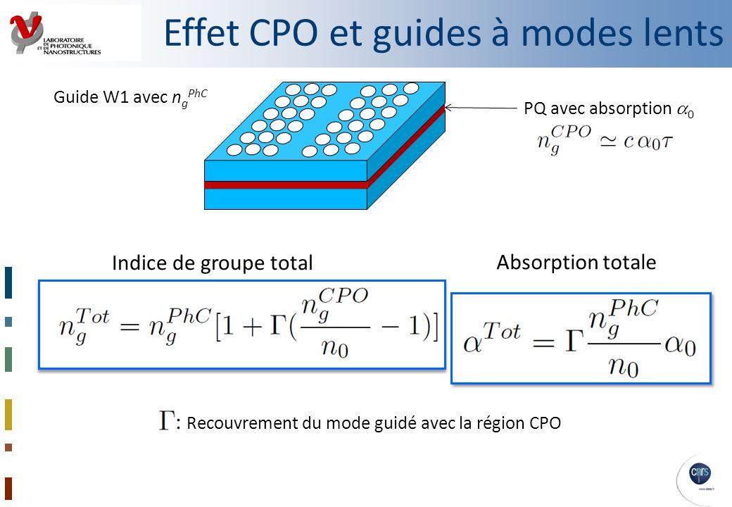 Effet CPO et guides à modes lents Indice de groupe total Absorption totale : Recouvrement du mode guidé avec la région CPO PQ avec absorption 0 Guide
