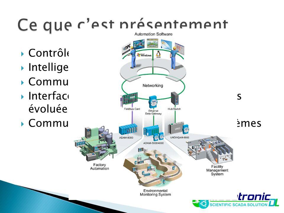 Contrôleurs programmables (PLC/PAC) Intelligence distribuée Communication avec fils Interface Humain-Machine plus ou moins évoluée Communication entre
