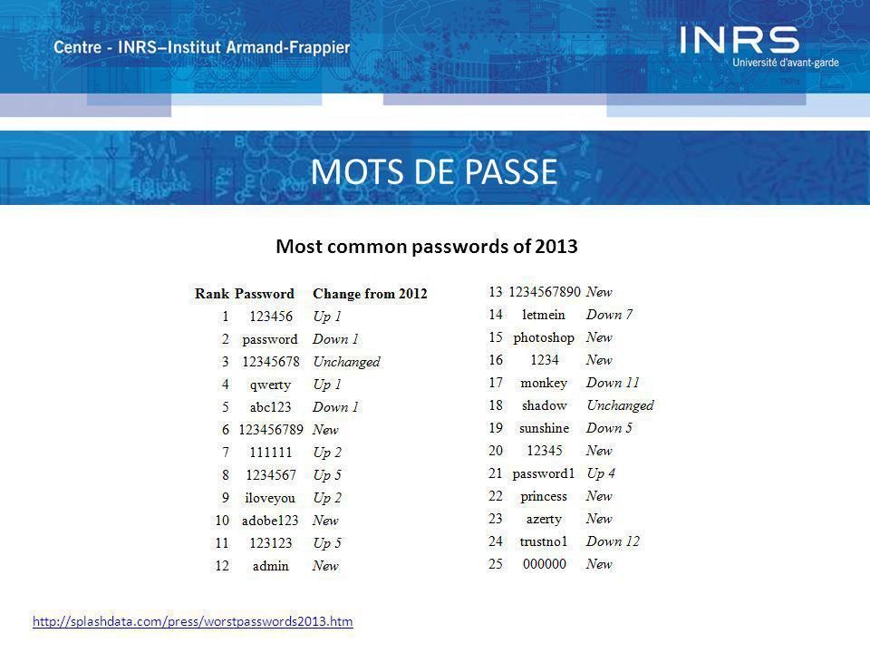 PUBMED : PASSWORD Most common passwords of 2013 http://splashdata.com/press/worstpasswords2013.htm MOTS DE PASSE