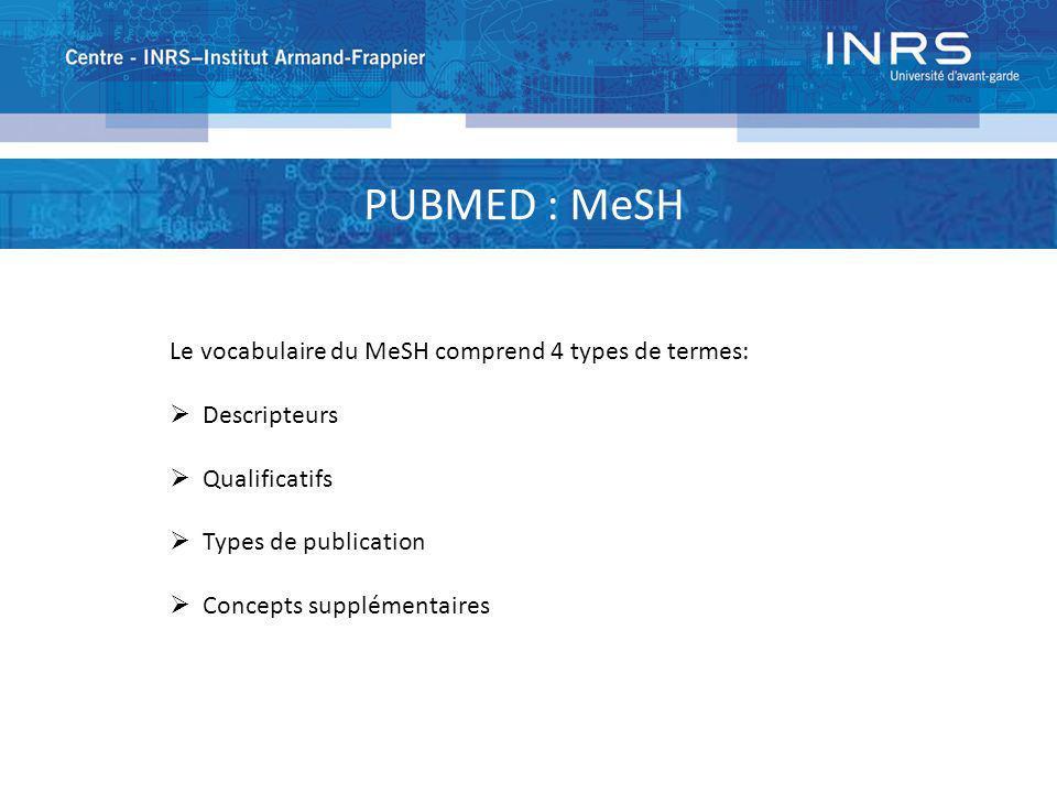 PUBMED : MeSH Le vocabulaire du MeSH comprend 4 types de termes: Descripteurs Qualificatifs Types de publication Concepts supplémentaires
