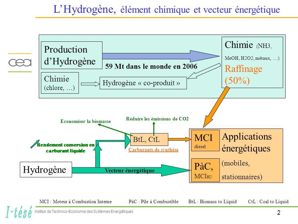 2 Institut de Technico-Economie des Systèmes Energétiques LHydrogène, élément chimique et vecteur énergétique Production dHydrogène Chimie ( NH3, MeOH