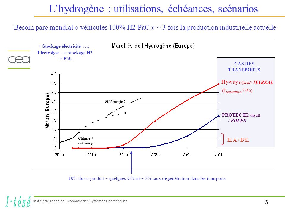 4 Institut de Technico-Economie des Systèmes Energétiques Les Piles à Combustible : des espoirs / des efforts Démonstrations / utilisations évolutions technologiques / acceptabilité …..