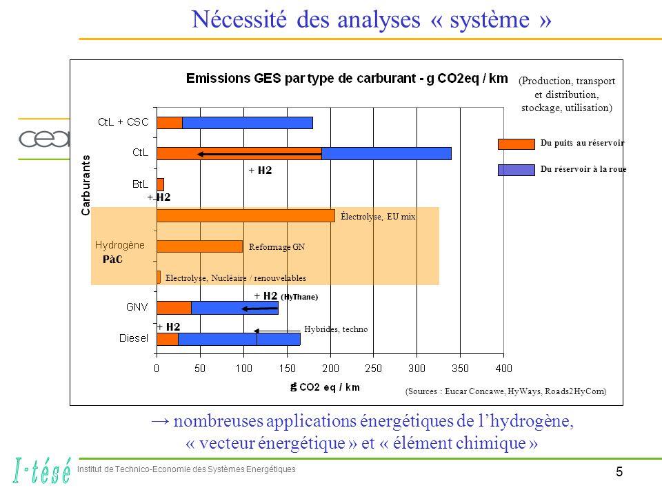 5 Institut de Technico-Economie des Systèmes Energétiques Nécessité des analyses « système » (Sources : Eucar Concawe, HyWays, Roads2HyCom) Du puits a