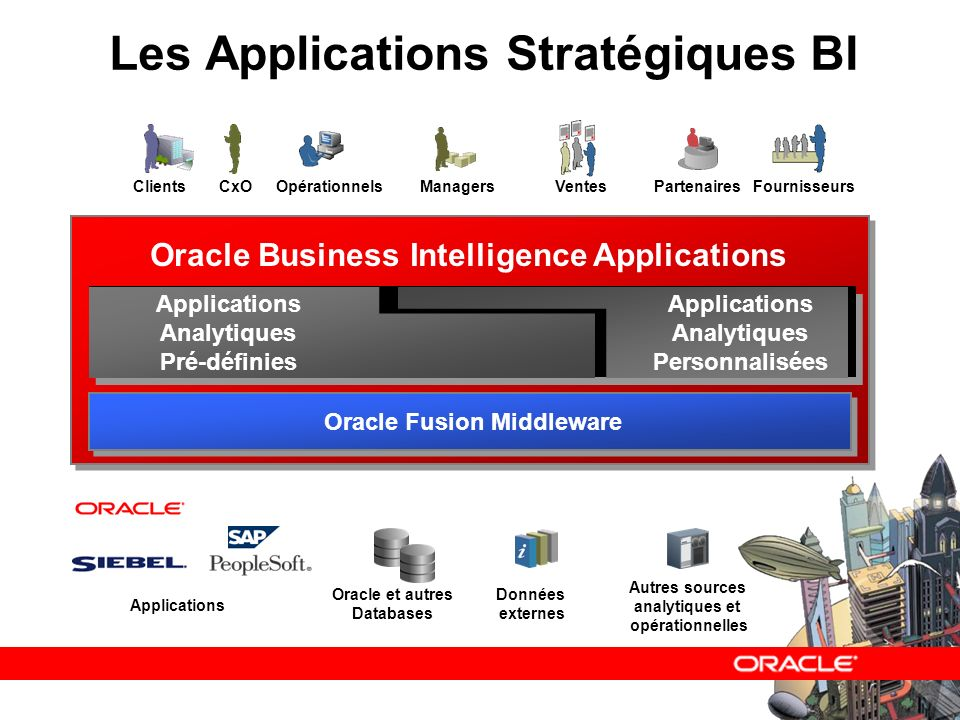 Les Applications Stratégiques BI CxOPartenairesFournisseursOpérationnels ManagersClientsVentes Oracle Fusion Middleware Applications Analytiques Pré-définies Applications Analytiques Personnalisées Oracle Business Intelligence Applications Applications Oracle et autres Databases Données externes Autres sources analytiques et opérationnelles