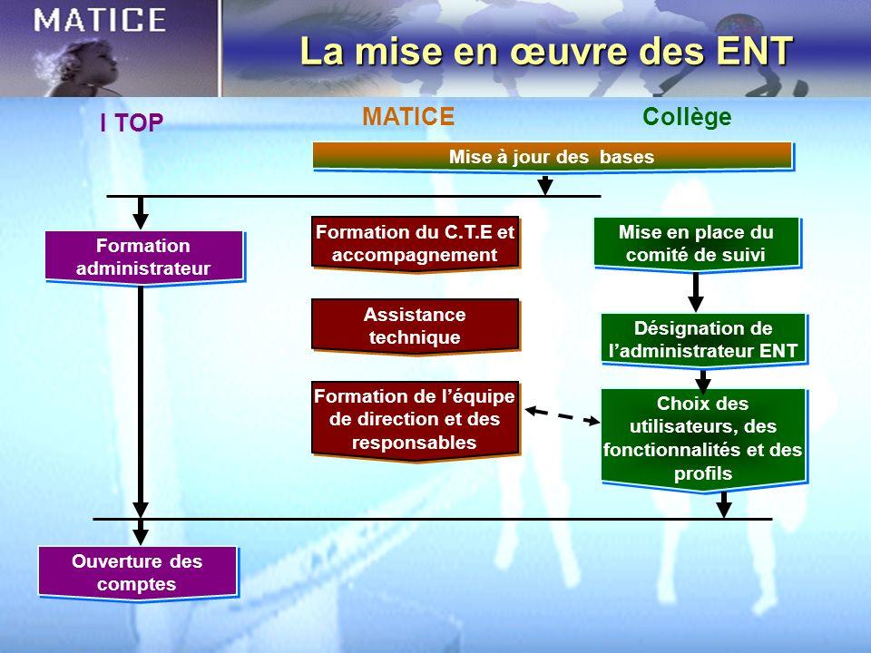 La mise en œuvre des ENT Mise à jour des bases Formation du C.T.E et accompagnement Ouverture des comptes Choix des utilisateurs, des fonctionnalités