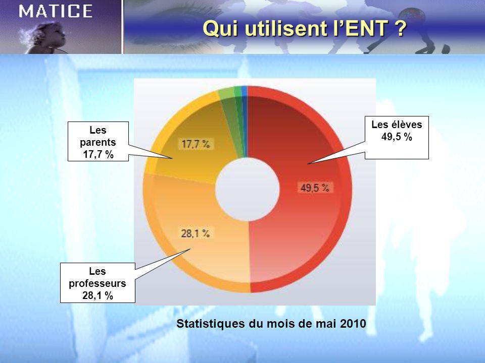 Qui utilisent lENT ? Les parents 17,7 % Les élèves 49,5 % Les professeurs 28,1 % Statistiques du mois de mai 2010