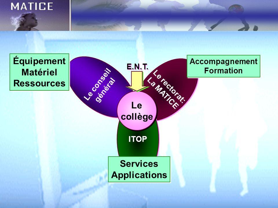 Le conseil général Le conseil général Le rectorat: La MATICE Le rectorat: La MATICE ITOP Le collège Le collège E.N.T. Services Applications Services A