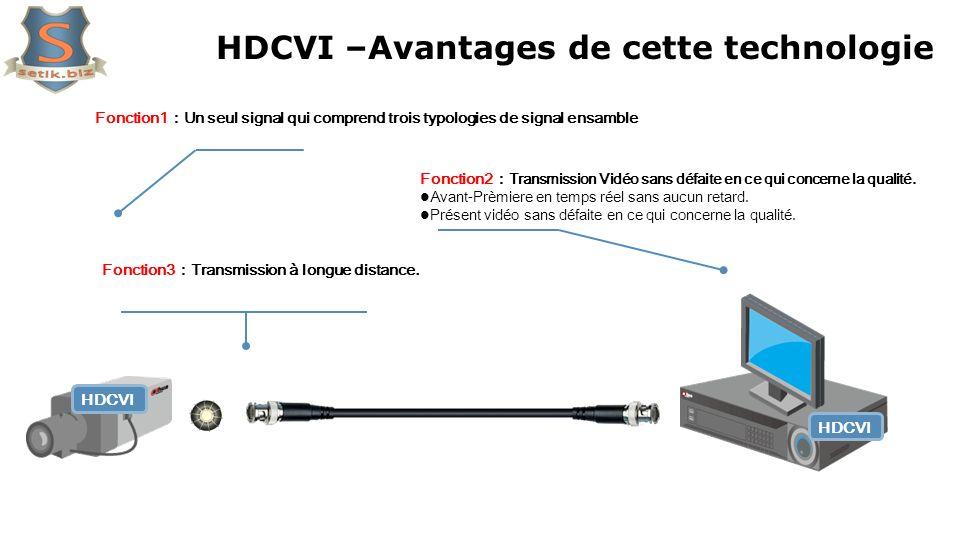 HDCVI HDCVI –Avantages de cette technologie Fonction2 Transmission Vidéo sans défaite en ce qui concerne la qualité. Avant-Prèmiere en temps réel sans