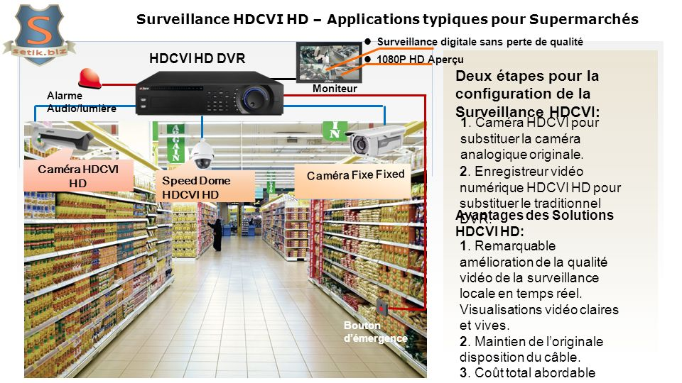 Surveillance HDCVI HD – Applications typiques pour Supermarchés 540TVL Analog Camera AnalogDome 540TVL Analog Bouton démergence Moniteur Alarme Audio/