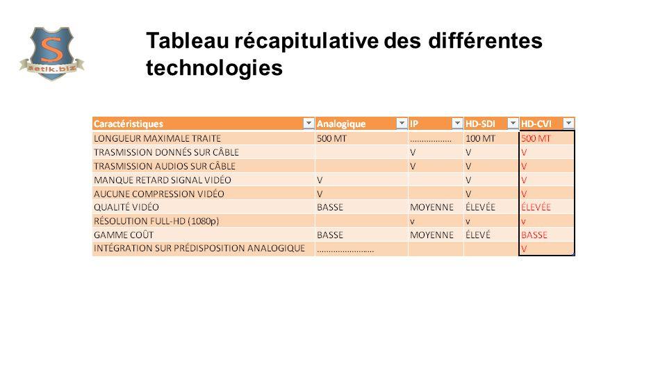 Tableau récapitulative des différentes technologies