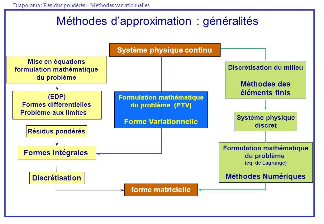 Diaporama : Résidus pondérés – Méthodes variationnelles Système physique continu Formulation mathématique du problème (PTV) Forme Variationnelle (EDP)