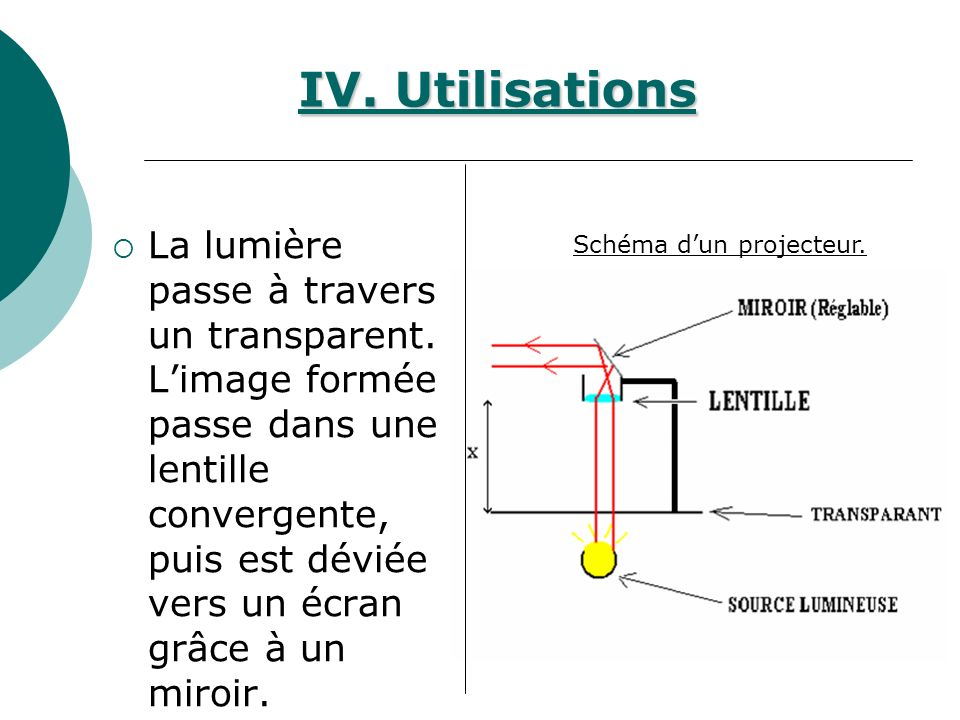 La lumière passe à travers un transparent. Limage formée passe dans une lentille convergente, puis est déviée vers un écran grâce à un miroir. Schéma