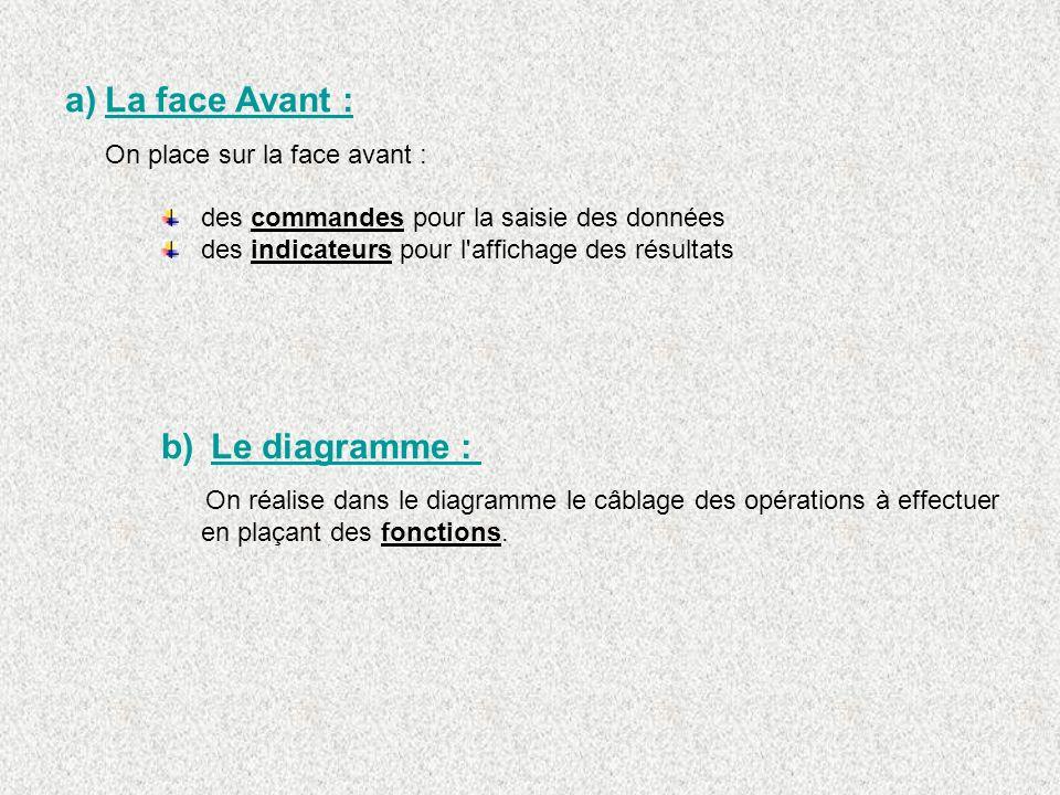 a)La face Avant : On place sur la face avant : des commandes pour la saisie des données des indicateurs pour l'affichage des résultats b) Le diagramme