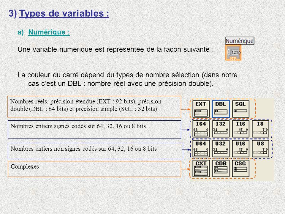 3)Types de variables : a)Numérique : Une variable numérique est représentée de la façon suivante : La couleur du carré dépend du types de nombre sélec
