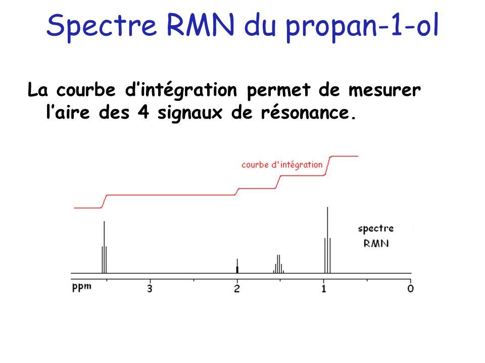 Spectre RMN du propan-1-ol La courbe dintégration permet de mesurer laire des 4 signaux de résonance.