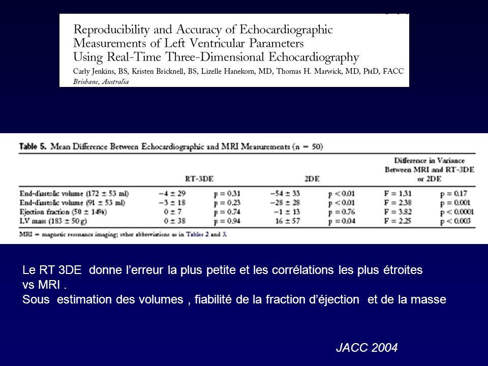 JACC 2004 Le RT 3DE donne lerreur la plus petite et les corrélations les plus étroites vs MRI.