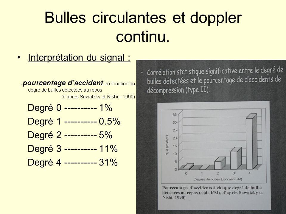 Bulles circulantes et doppler continu. Interprétation du signal : - pourcentage daccident en fonction du degré de bulles détectées au repos (daprès Sa