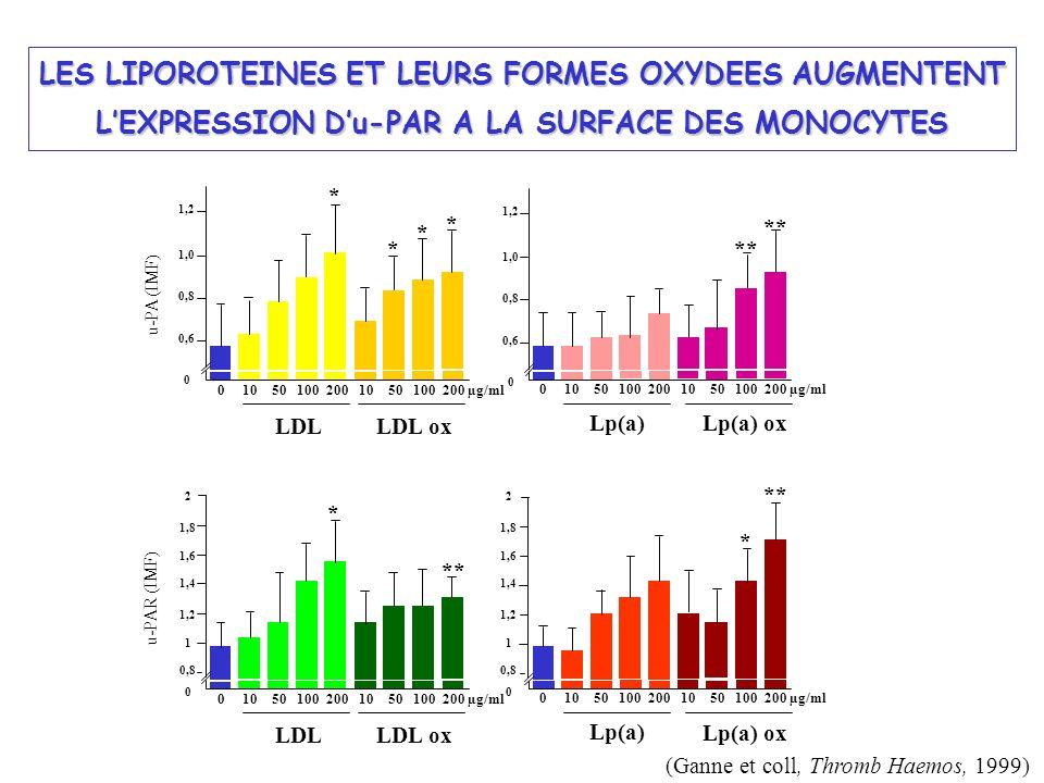 0 10 50 100 200 10 50 100 200 µg/ml LES LIPOROTEINES ET LEURS FORMES OXYDEES AUGMENTENT LEXPRESSION Du-PAR A LA SURFACE DES MONOCYTES * * * 0 10 50 10