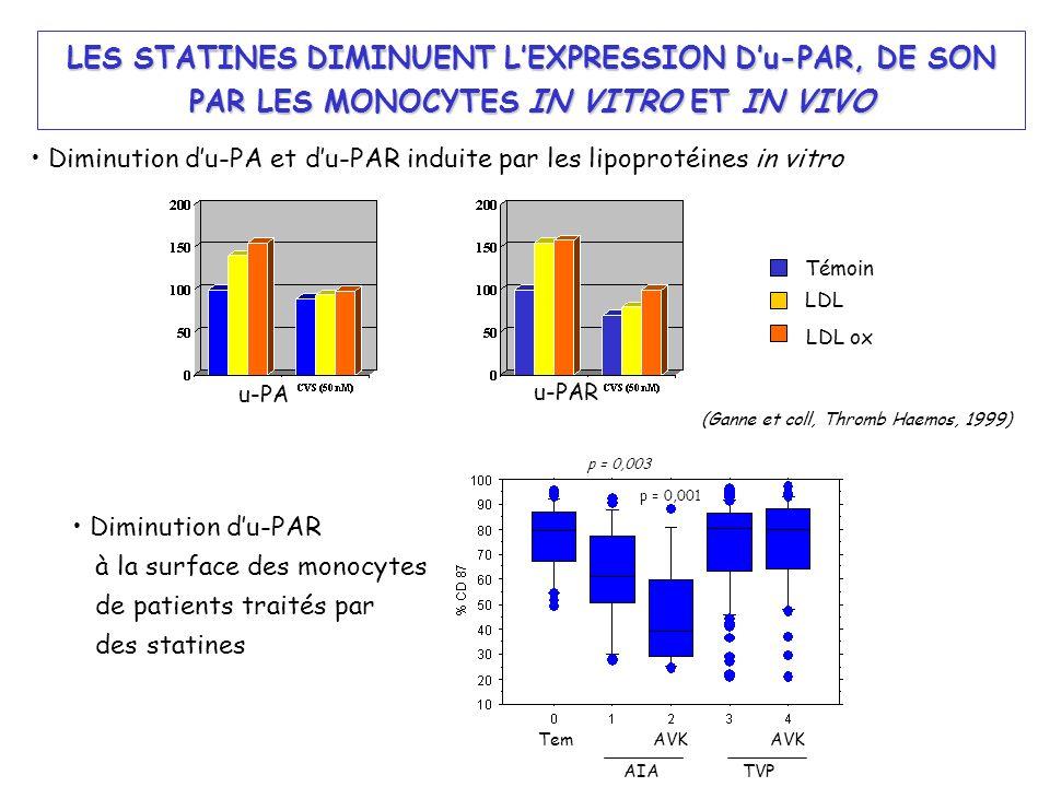 Diminution du-PA et du-PAR induite par les lipoprotéines in vitro Témoin LDL LDL ox u-PA u-PAR (Ganne et coll, Thromb Haemos, 1999) LES STATINES DIMIN