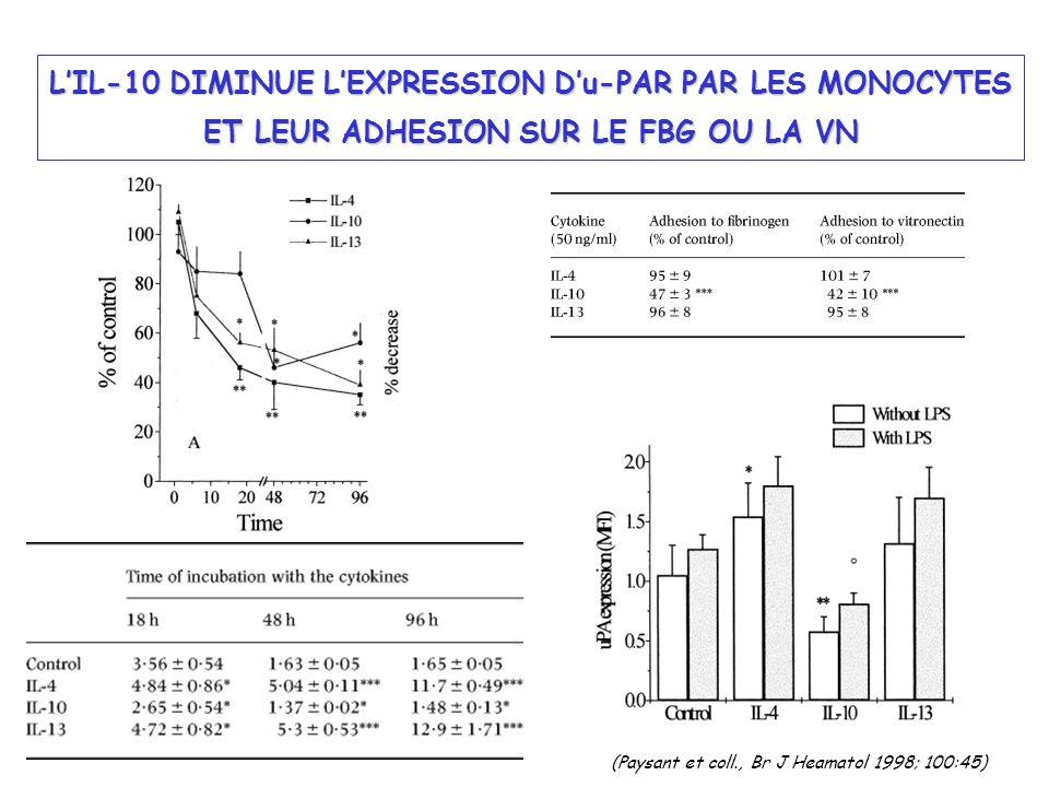 LIL-10 DIMINUE LEXPRESSION Du-PAR PAR LES MONOCYTES ET LEUR ADHESION SUR LE FBG OU LA VN (Paysant et coll., Br J Heamatol 1998; 100:45)