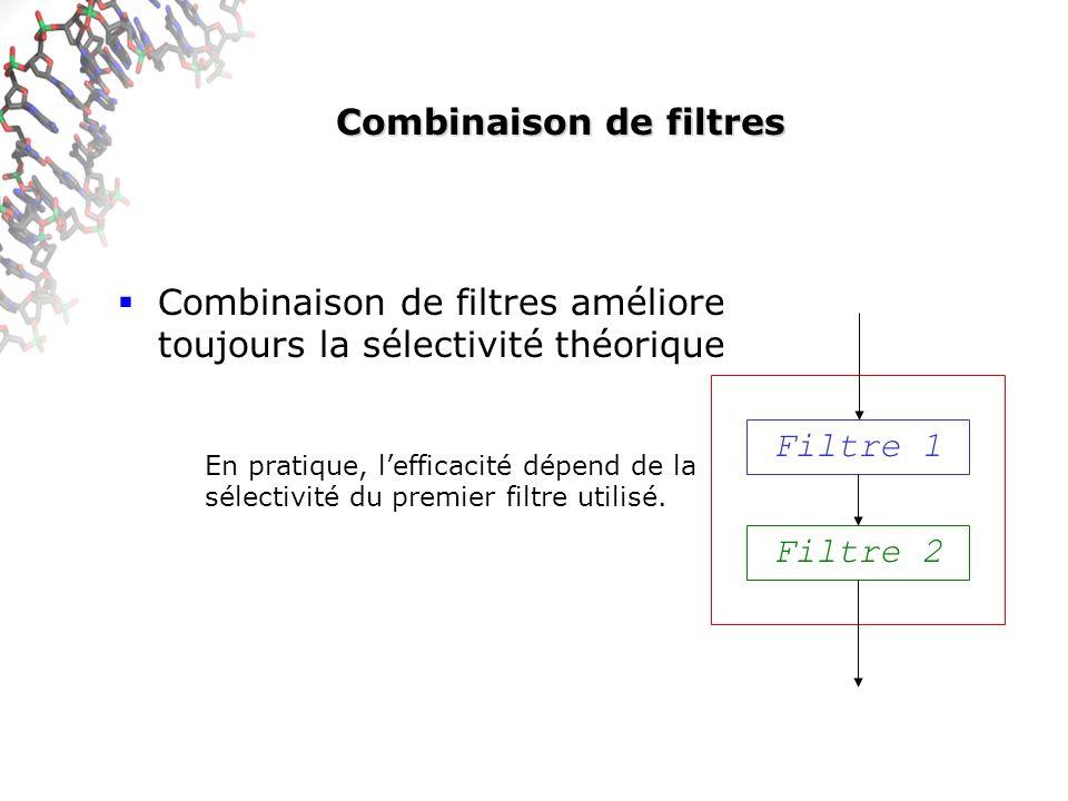 Combinaison de filtres Combinaison de filtres améliore toujours la sélectivité théorique En pratique, lefficacité dépend de la sélectivité du premier filtre utilisé.