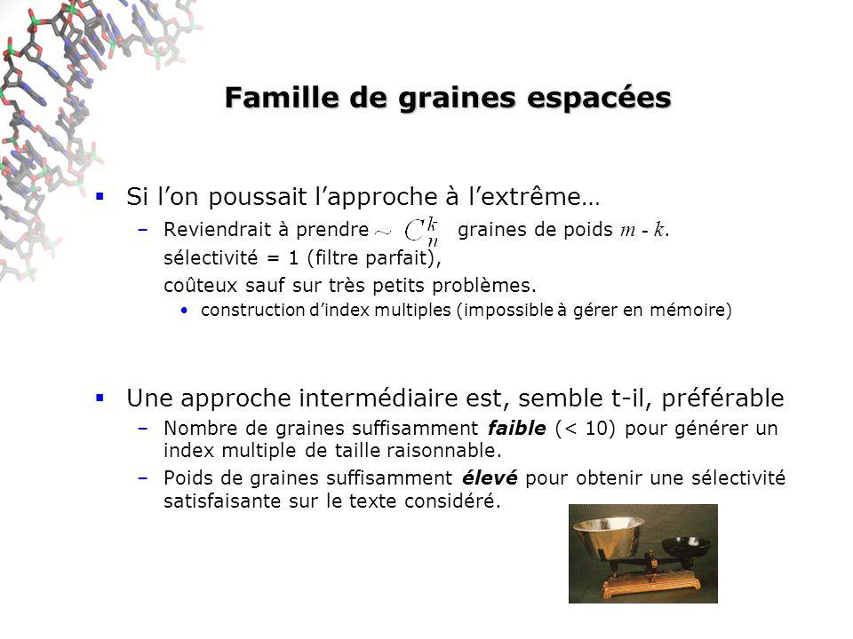 Famille de graines espacées Si lon poussait lapproche à lextrême… –Reviendrait à prendre graines de poids m - k. sélectivité = 1 (filtre parfait), coû
