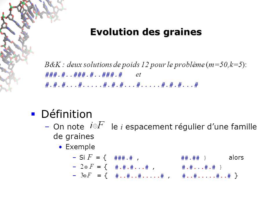 Evolution des graines B&K : deux solutions de poids 12 pour le problème (m=50,k=5): ###.#..###.#..###.# et #.#.#...#.....#.#.#...#.....#.#.#...# Définition –On note le i espacement régulier dune famille de graines Exemple –Si F = { ###.#, ##.## } alors – = { #.#.#...#, #.#...#.# } – = { #..#..#.....#, #..#.....#..# }