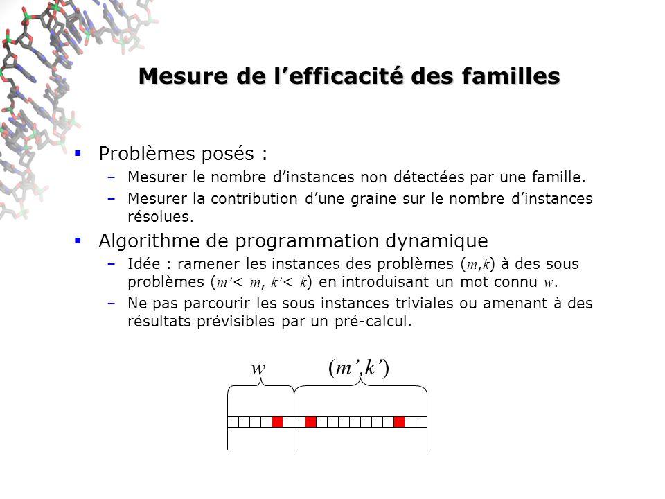 Mesure de lefficacité des familles Problèmes posés : –Mesurer le nombre dinstances non détectées par une famille. –Mesurer la contribution dune graine