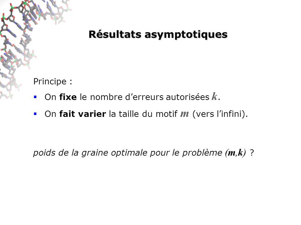 Résultats asymptotiques Principe : On fixe le nombre derreurs autorisées k. On fait varier la taille du motif m (vers linfini). poids de la graine opt
