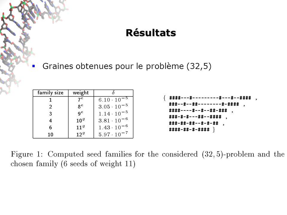 Résultats Graines obtenues pour le problème (32,5)