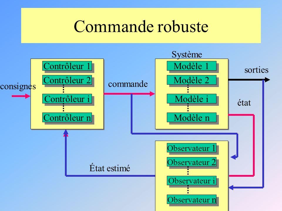Commande robuste Modèle 1 Modèle 2 Modèle i Modèle n Système Contrôleur 1 Contrôleur 2 Contrôleur i Contrôleur n état sorties commande consignes Observateur 1 Observateur 2 Observateur i Observateur n État estimé
