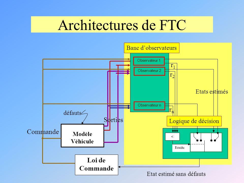 Architectures de FTC Modèle Véhicule Loi de Commande Sorties Commande Résidu Observateur 1 < Observateur 2 Observateur n r1r1 r2r2 rnrn Logique de décision Banc dobservateurs Etats estimés Etat estimé sans défauts défauts