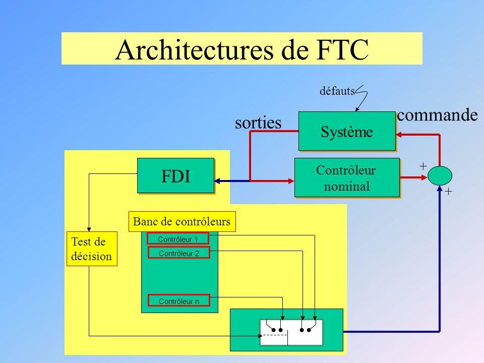 Architectures de FTC Système Contrôleur 1 Contrôleur 2 Contrôleur n Test de décision Banc de contrôleurs Contrôleur nominal Contrôleur nominal FDI + + commande sorties défauts