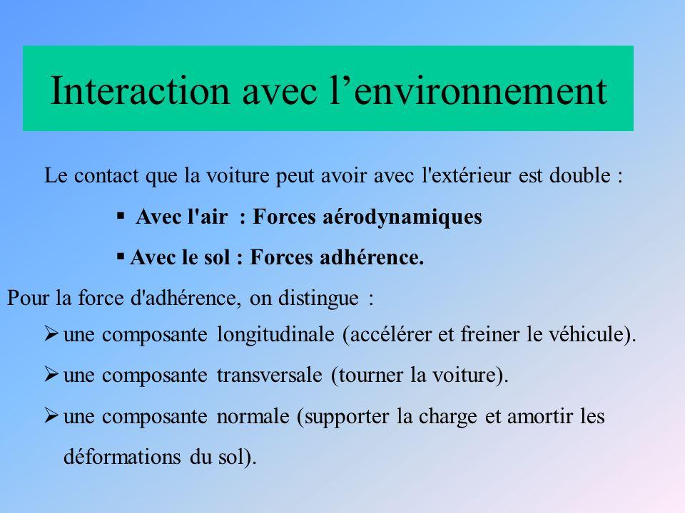 Interaction avec lenvironnement Le contact que la voiture peut avoir avec l extérieur est double : Avec l air : Forces aérodynamiques Avec le sol : Forces adhérence.