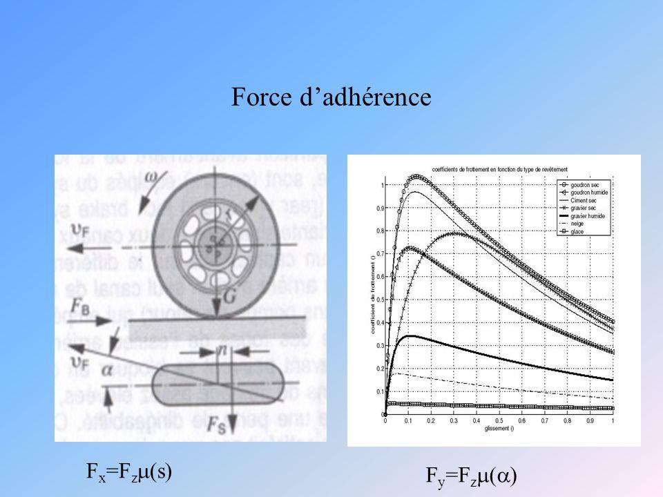 Force dadhérence F x =F z (s) F y =F z ( )