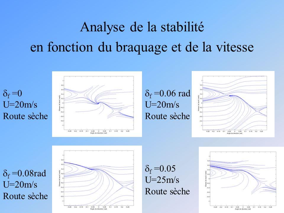 Analyse de la stabilité en fonction du braquage et de la vitesse f =0 U=20m/s Route sèche f =0.08rad U=20m/s Route sèche f =0.05 U=25m/s Route sèche f =0.06 rad U=20m/s Route sèche