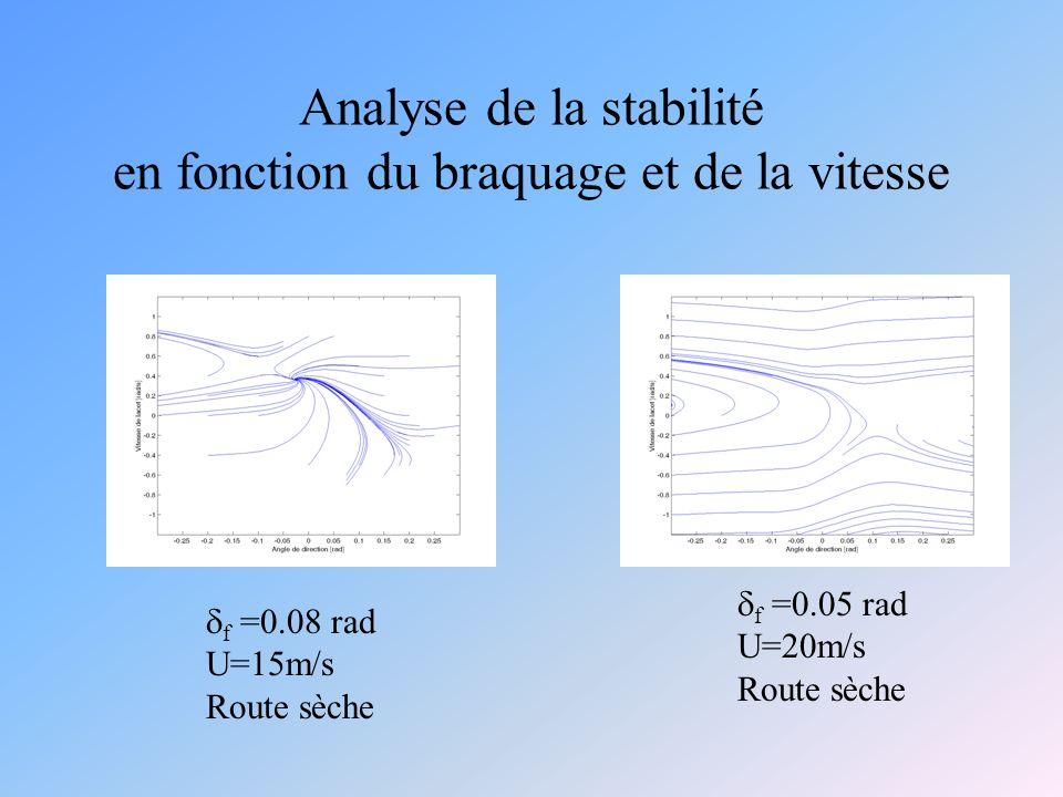 Analyse de la stabilité en fonction du braquage et de la vitesse f =0.08 rad U=15m/s Route sèche f =0.05 rad U=20m/s Route sèche