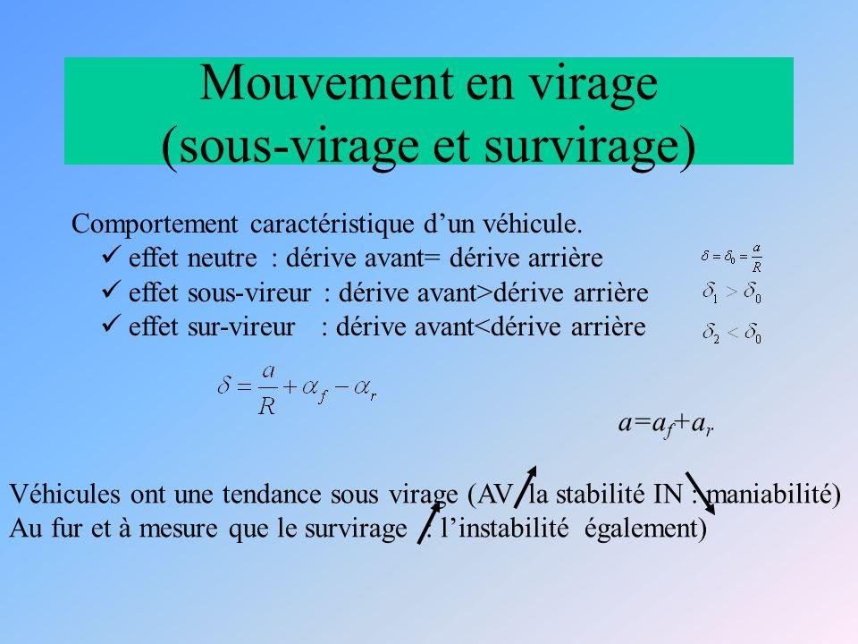 Mouvement en virage (sous-virage et survirage) Comportement caractéristique dun véhicule.