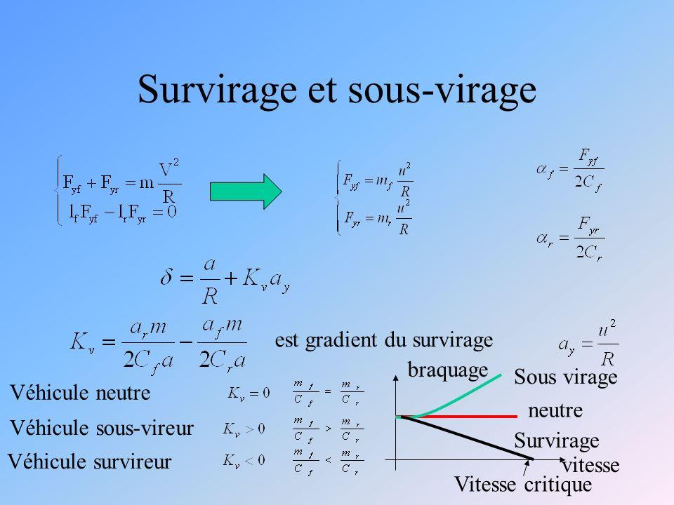 Survirage et sous-virage Véhicule neutre Véhicule sous-vireur Véhicule survireur neutre Sous virage Survirage vitesse braquage Vitesse critique est gradient du survirage