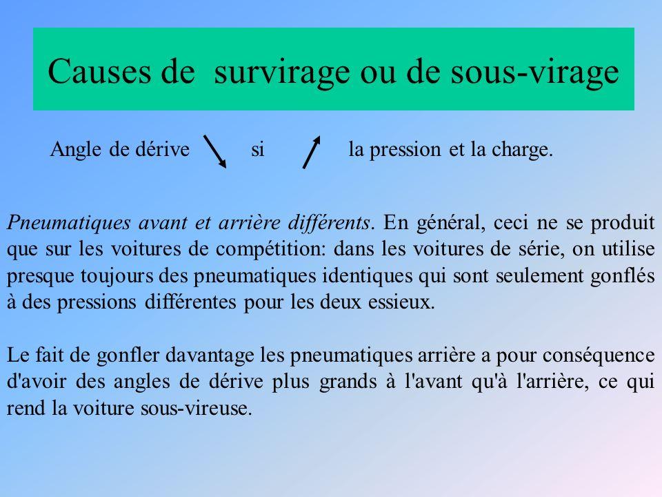Causes de survirage ou de sous-virage Angle de dérive si la pression et la charge.