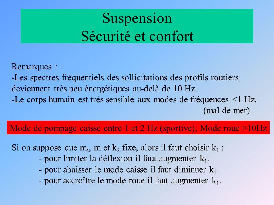 Suspension Sécurité et confort Remarques : -Les spectres fréquentiels des sollicitations des profils routiers deviennent très peu énergétiques au-delà de 10 Hz.