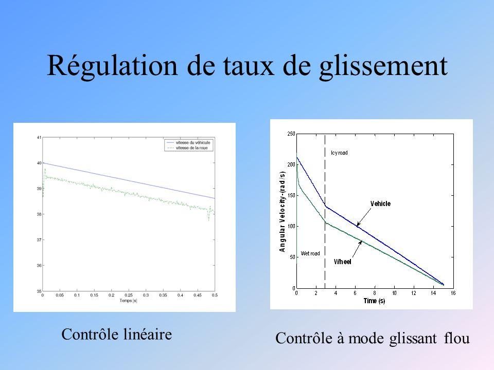 Régulation de taux de glissement Contrôle linéaire Contrôle à mode glissant flou