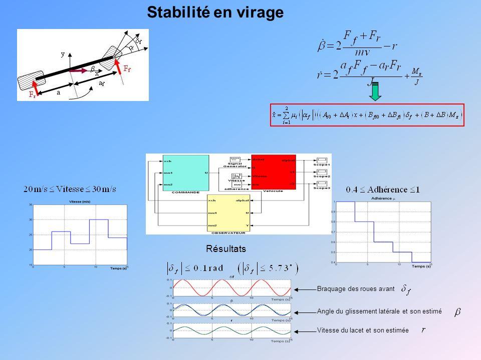 Stabilité en virage Résultats Braquage des roues avant Angle du glissement latérale et son estimé Vitesse du lacet et son estimée